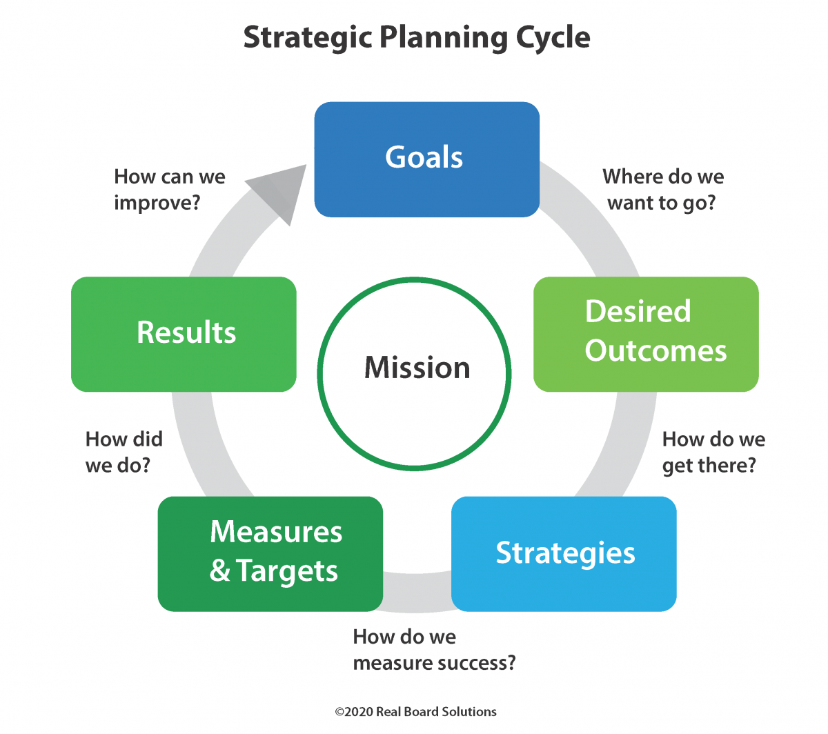 Strategic Planning During the COVID-19 Era